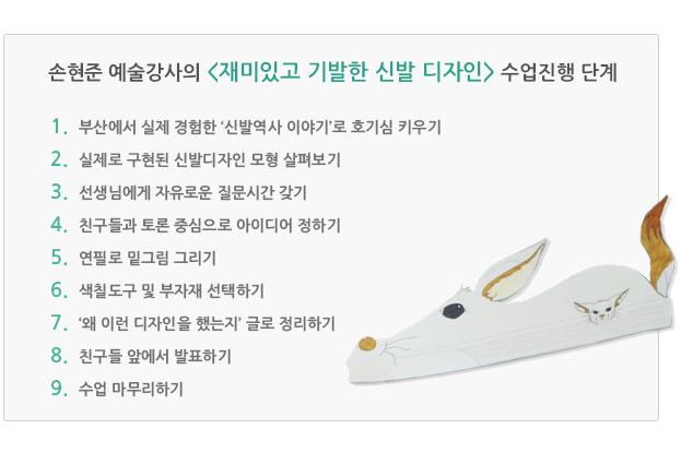 손현준 예술강사의 '재미있고 기발한 신발 디자인' 수업진행 단계
