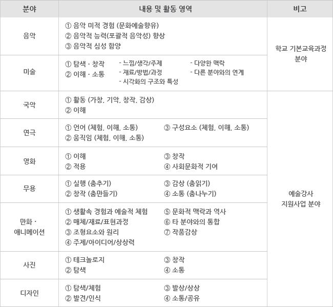 2011 문화예술교육 교육표준 개발 연구