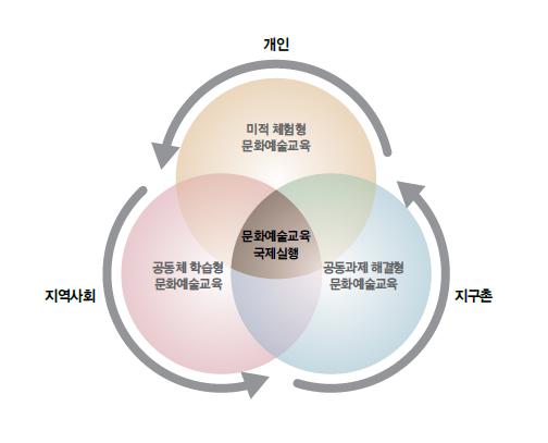 문화예술교육 국제실행 요소