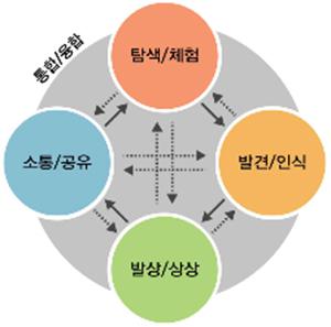 디자인 교육의 다섯가지 활동